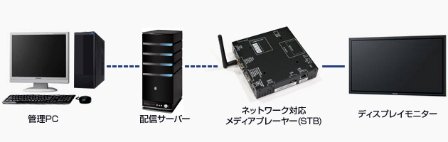 デジタルサイネージの仕組み・ネットワーク型